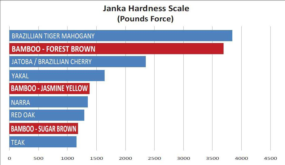 Janka hardness scale of zhubamboo products